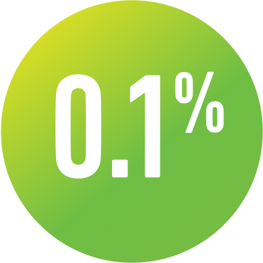 0.1% overall discontinuation rate of MAVYRET